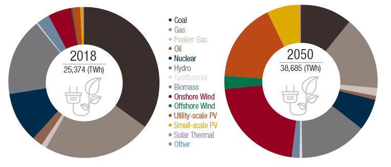 Threat-Path-to-renewable-energy-pie-charts-EN.png