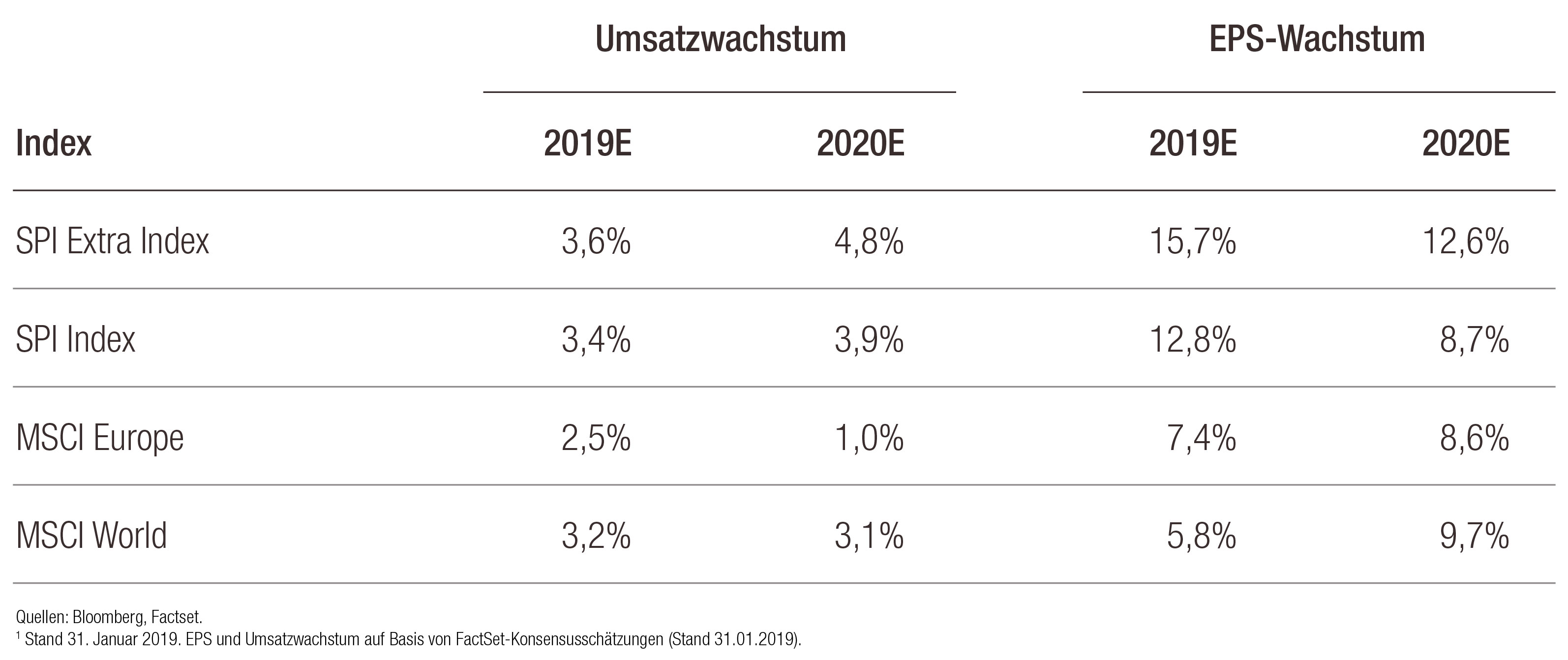 Swiss Equity_Table DE.jpg (Print)