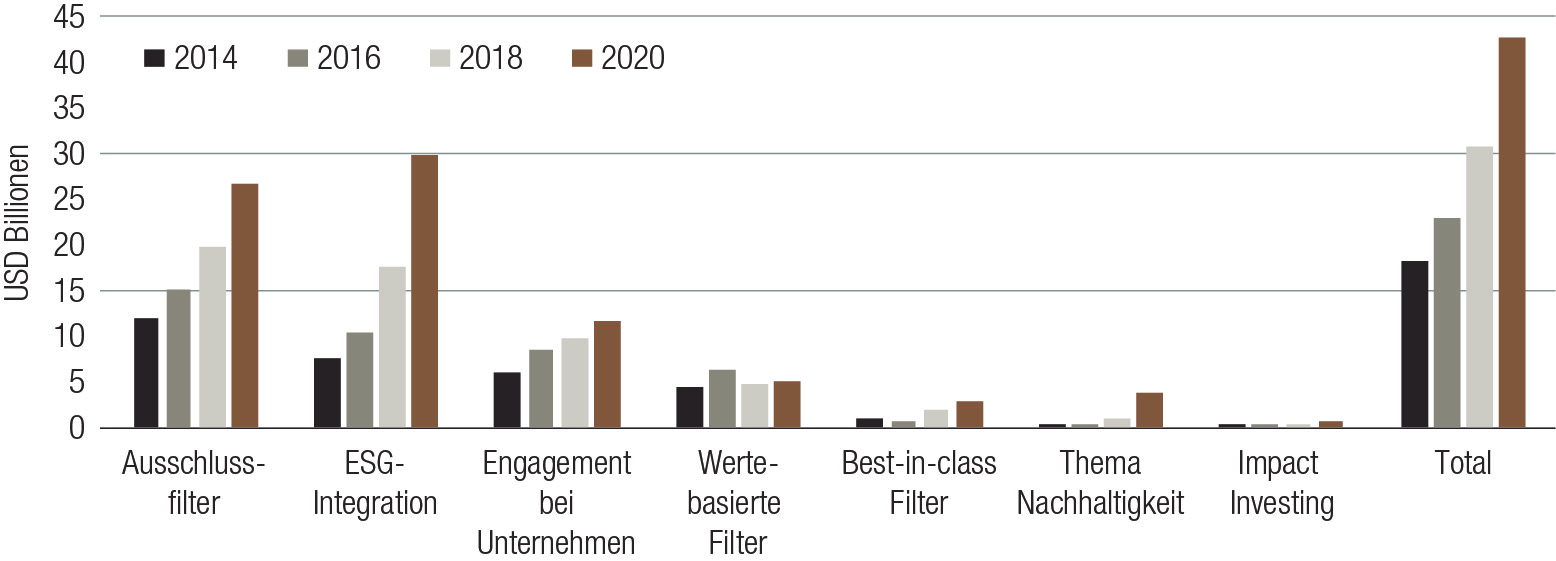 Outlook_2020-Sustainability-Fig1_DE.jpg (Print)