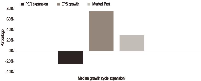 L'espoir-tourne-en-croissance-livraison-Secular-phase_FR.png